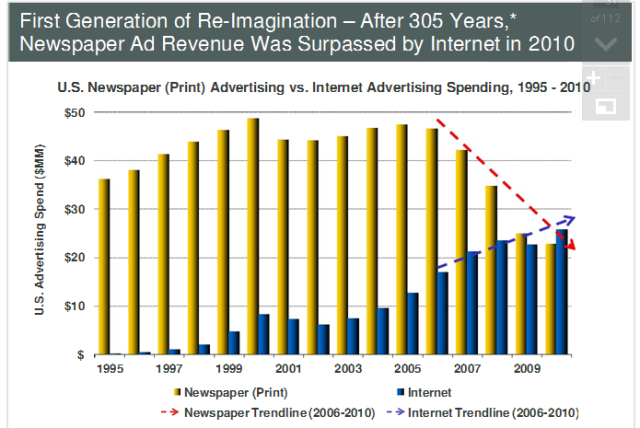 Internet advertising surpassed print in 2010, but look at print's steep decline over five years.